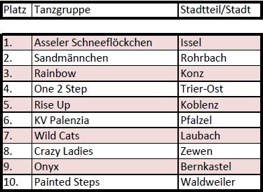 DSC 2013 Platzierungen