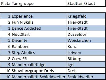DSC 2016 Platzierung